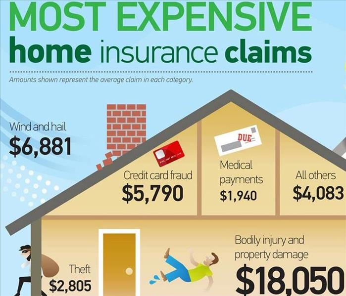 Biohazard Is Hazard Insurance the Same as Homeowners?